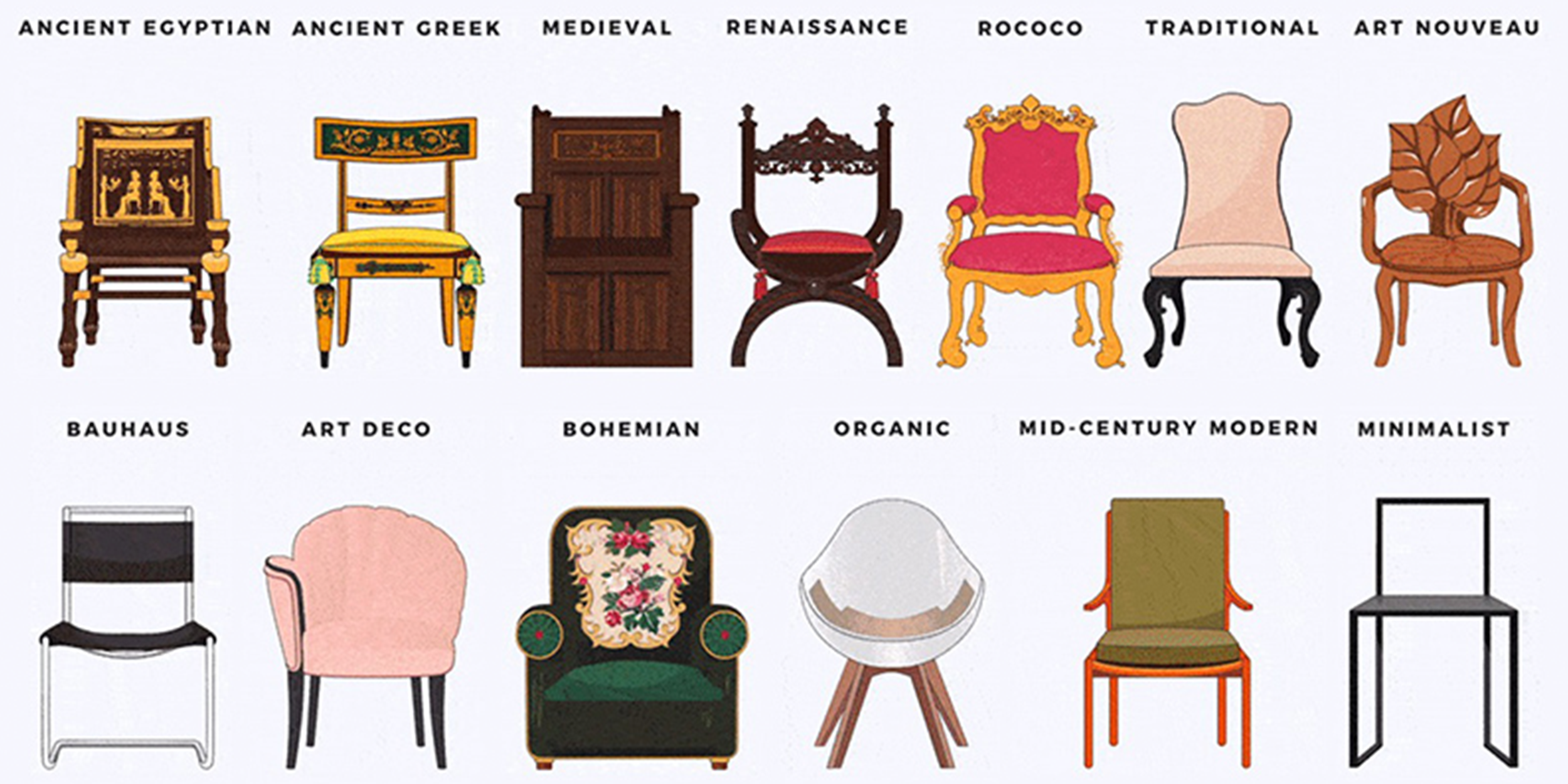 The Evolution Of Chairs
